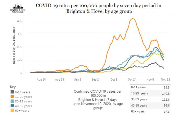 The Argus: The coronavirus rates in Brighton and Hove for each age range