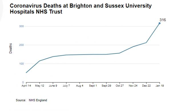 The Argus: Coronavirus deaths at Brighton and Sussex University Hospitals NHS Trust