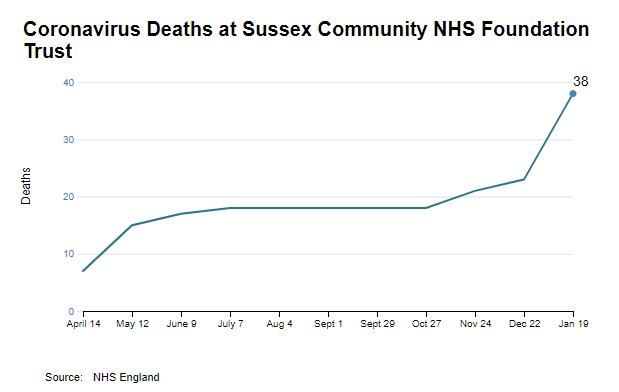 The Argus: Coronavirus deaths at Sussex Community NHS Foundation Trust