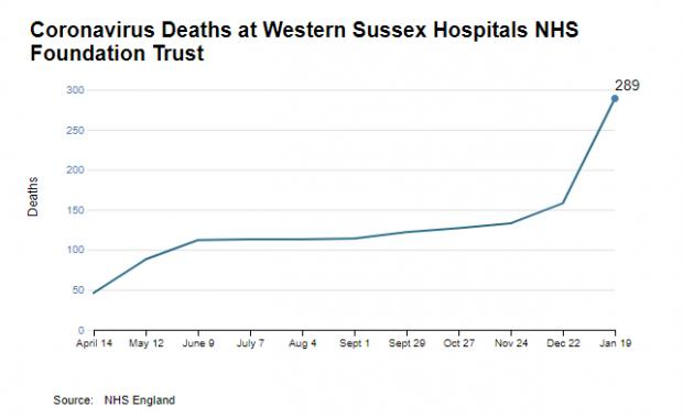 The Argus: Coronavirus deaths at Western Sussex Hospitals NHS Foundation Trust