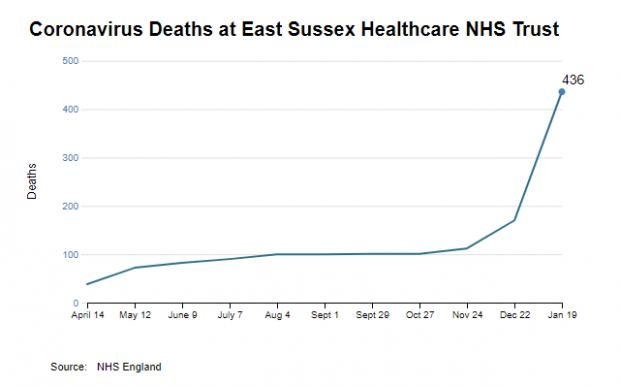 The Argus: Coronavirus deaths at East Sussex Healthcare NHS Trust
