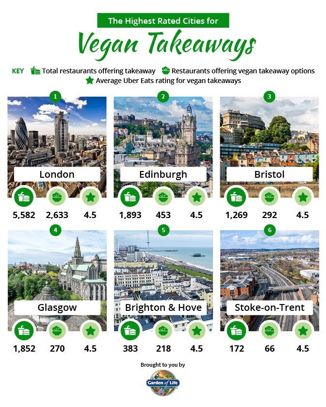 Garden of Life did research about vegan takeaway options and produced these graphics