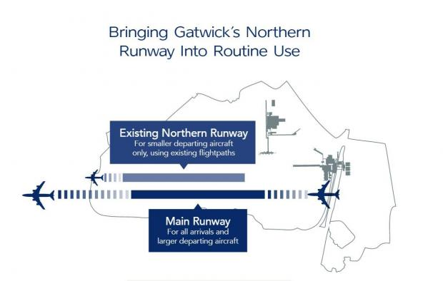 The Argus: A graphic explaining how the northern runway at Gatwick Airport would work